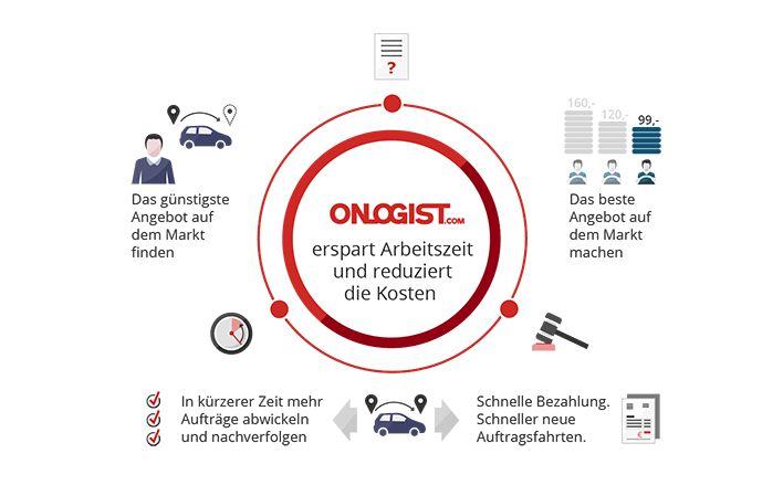 ONLOGIST - der Marktplatz für Fahrzeuglogistik - Plattform  www.onlogist.com www.singledriver.de