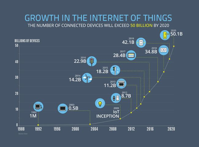 The Growth of the Internet of Things - Blog About Infographics and Data Visualization - Cool Infographics
