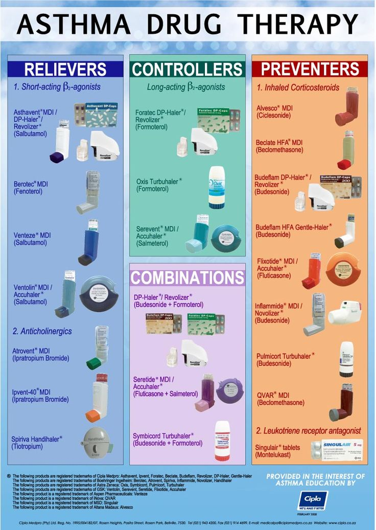 Asthma drug therapy chart