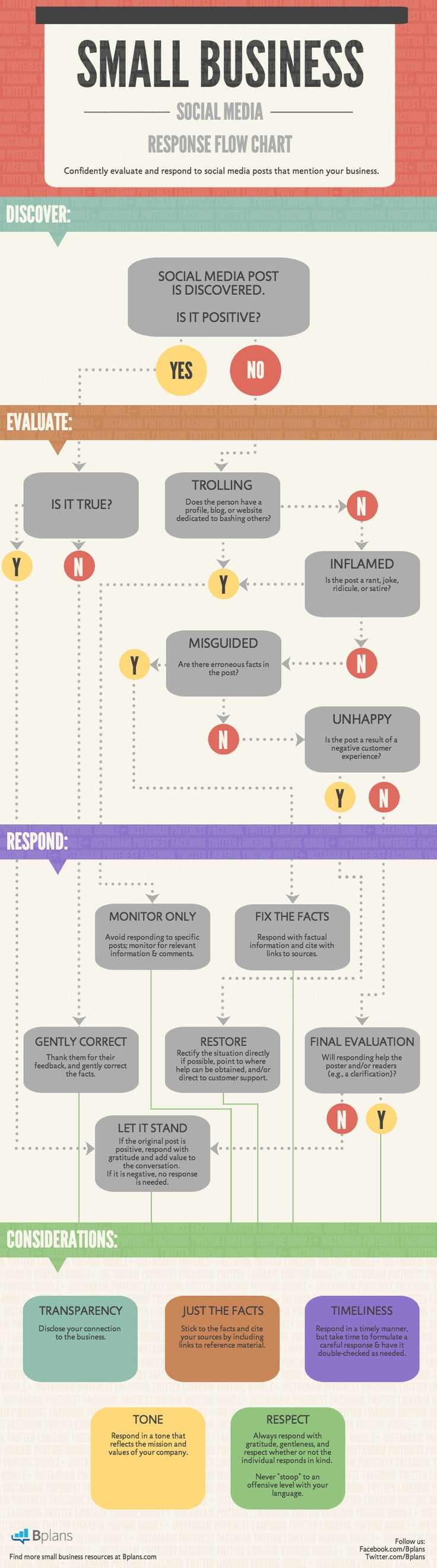 Why is a Social Media Response Flow Chart useful to small Business? Check out this #Infographic to find out! http://articles.bplans.com/social-media-response-flow-chart/ #socialmedia #smallbusiness