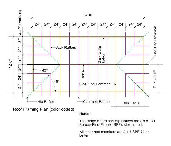 Good Roofing Tips Straight From The Professionals Roof Framing Mansard Roof Roof Truss Design