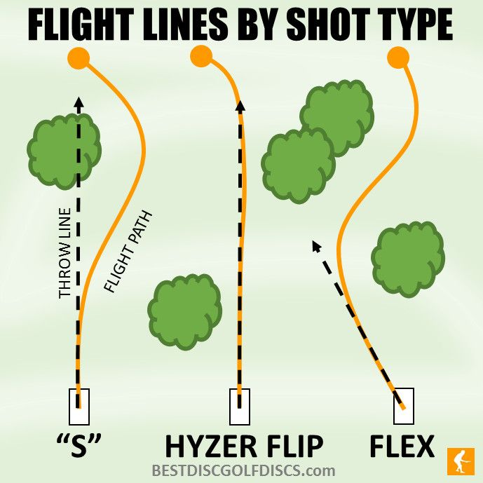Disc golf disc flight lines by shot type.  Check out the link to find the best discs and techniques to throw each one!