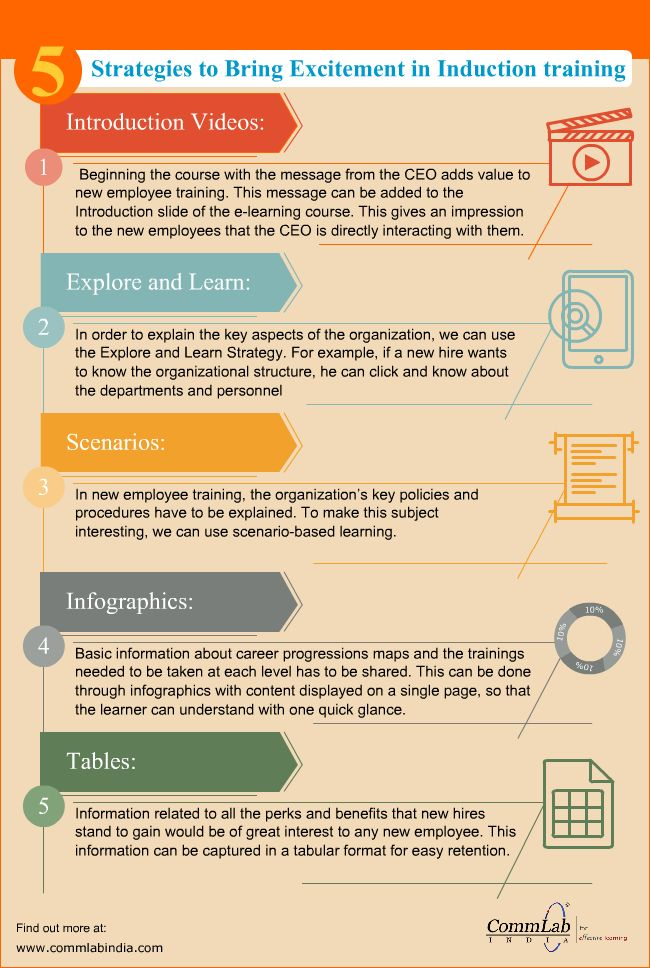 E-learning Design – Making Induction Training Programs Interesting [Infographic]