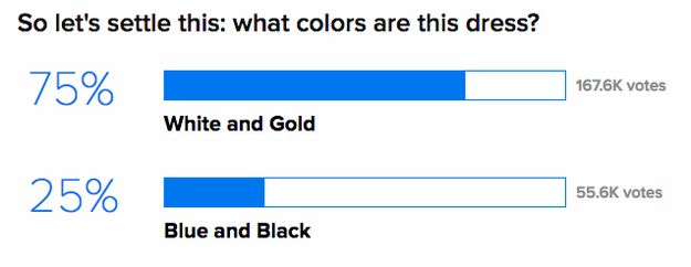 White and gold? Blue and black? Literally thousands of people think they know! | This Might Explain Why That Dress Looks Blue And Black, And White And Gold - BuzzFeed News
