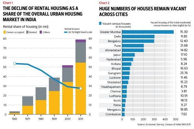Only 28% of Urban India lives in rented houses: Economic Survey - Livemint