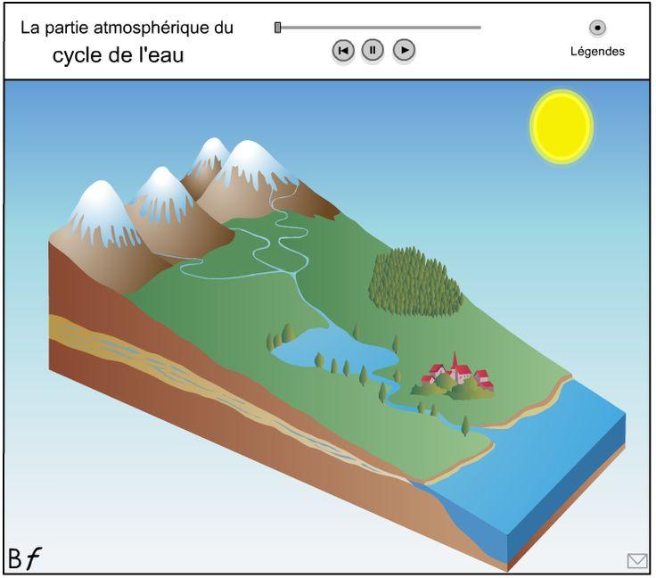 Animation flash : Le cycle de l'eau - Le cartable de maîtresse Séverine