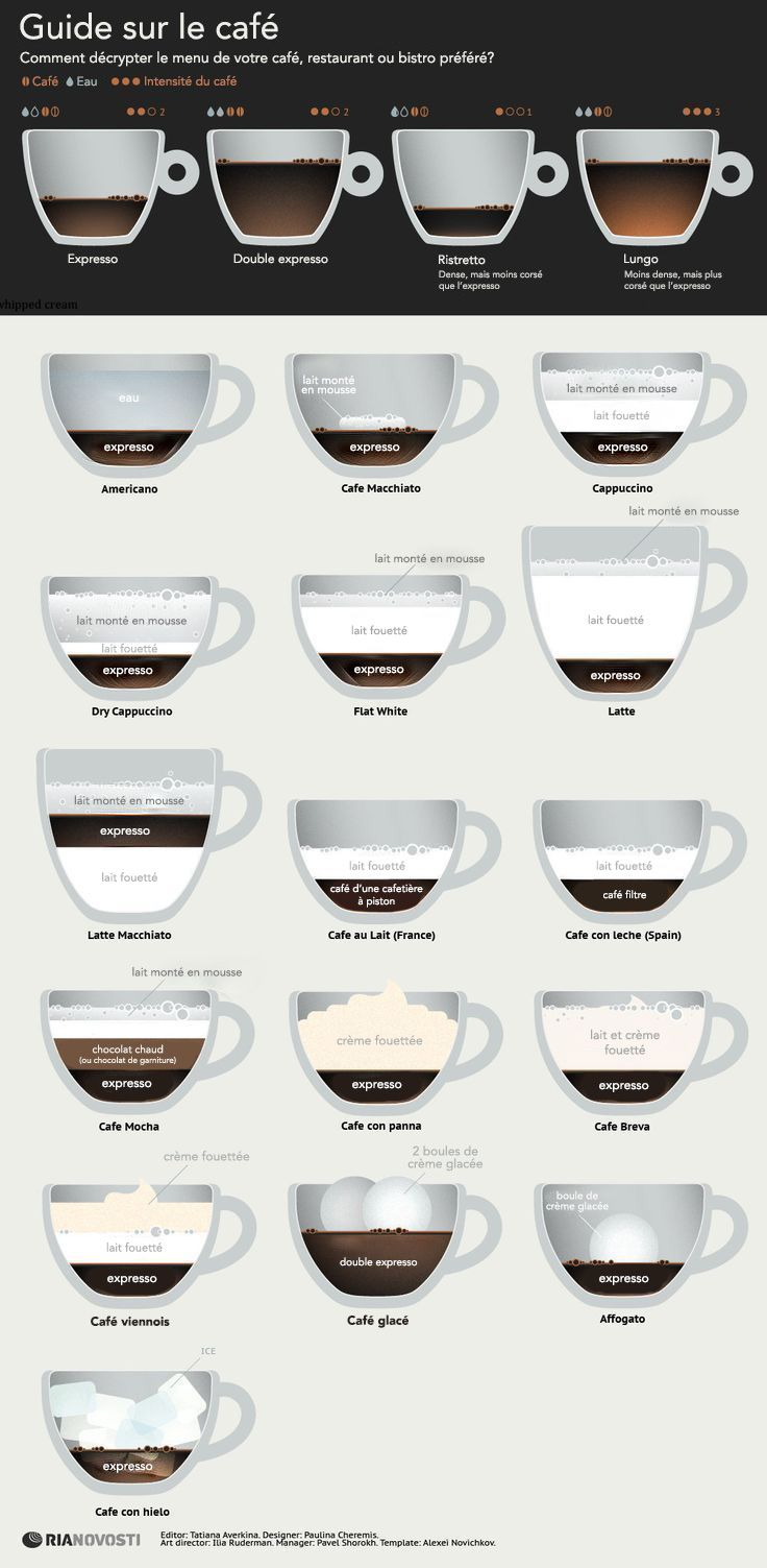 Guide sur le café