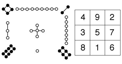 Magic Squares!  Lo Shu magic square, with its traditional graphical representation.
