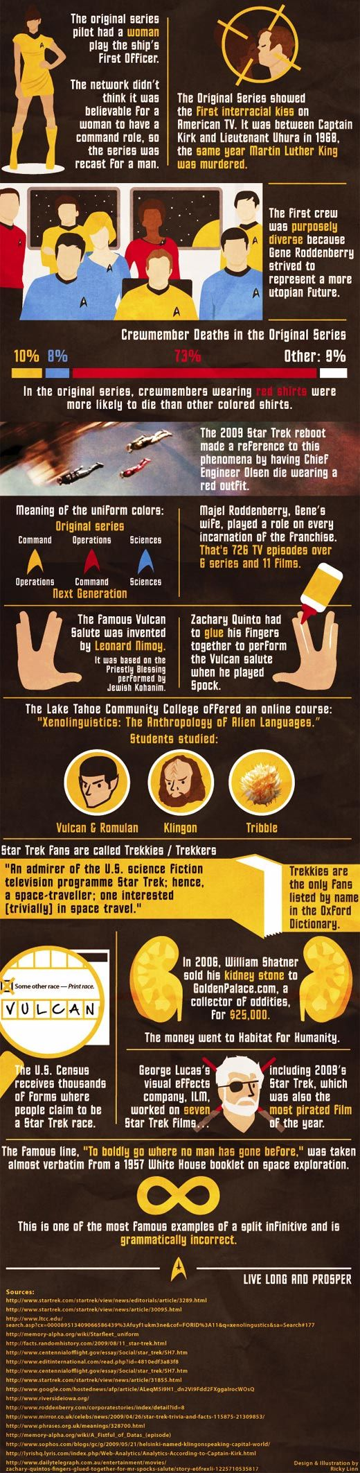15 things about Star Trek. although for real, zachary quinto? playing spock and not even able to do the vulcan salute. you just went down a couple points in my book, good thing you're still incredibly attractive.