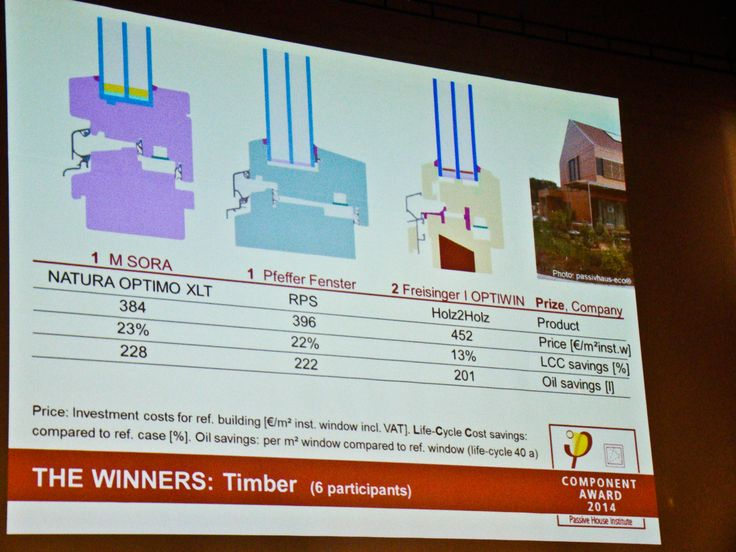 Passive House windows. Component Award 2014