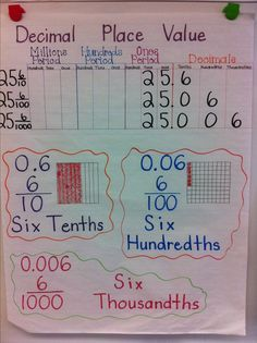"""Decimal Place Value Anchor Chart - I used this idea and edited it slightly by having the students use grid paper to create squares 10cm by 10cm.  We subdivided them to drive home that the more you """"cut"""" a shape the smaller the pieces are, something that is more abstract for students to grasp."""