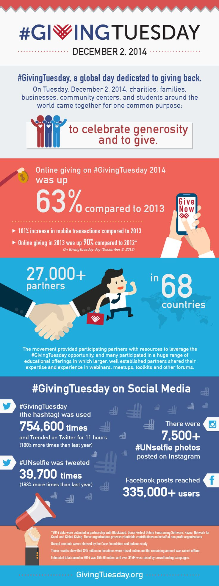 #GivingTuesday Results Infographic With over 27,000 partners in 68+ countries, #GivingTuesday had a big impact around the globe.  Download this new infographic to share these top results from #GivingTuesday 2014.