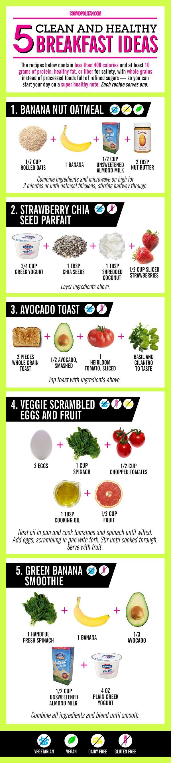Cosmopolitan put together this incredible infographic of 4 and 5-ingredient healthy breakfasts of like banana nut oatmeal, a strawberry chia seed parfait, avocado toast, and veggie scrambled eggs! If these won't make you jump out of bed, nothing will!