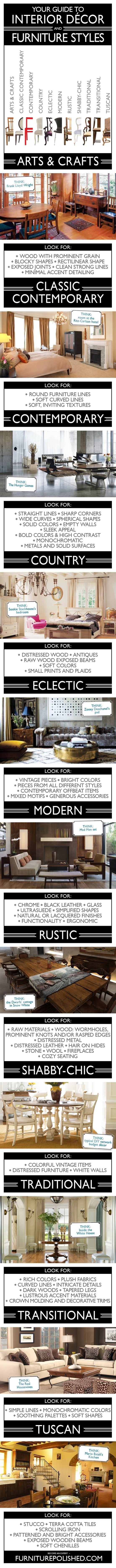 A lot of people interpret styles differently...but this gives people a general idea. Interior Decor & Furniture Styles Guide