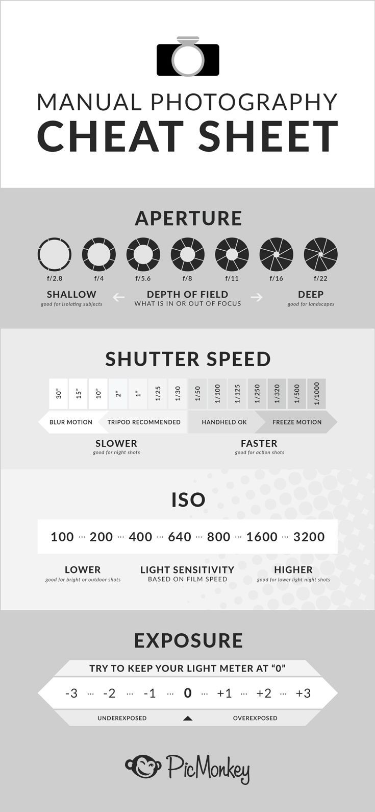 Your ultimate photography cheat sheet guide. Complete with info about…  http://www.knowyourdslr.com/