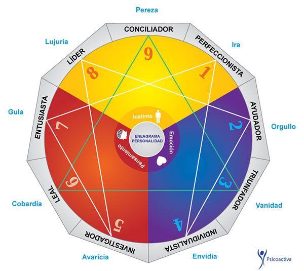 El Eneagrama es una figura geométrica que representa nueve tipos de Personalidad fundamentales de la naturaleza humana y sus complejas interrelaciones.
