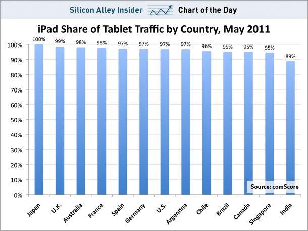 ipad dominates worldwide