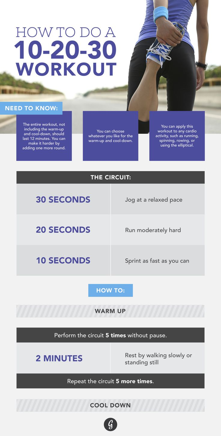 A new 10-20-30 interval training style helps you get the most out of your run, ride... http://greatist.com/move/10-20-30-interval-training