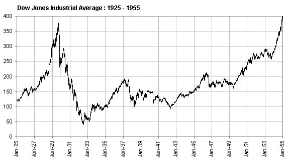 A tale of the 1937 recession in the USA
