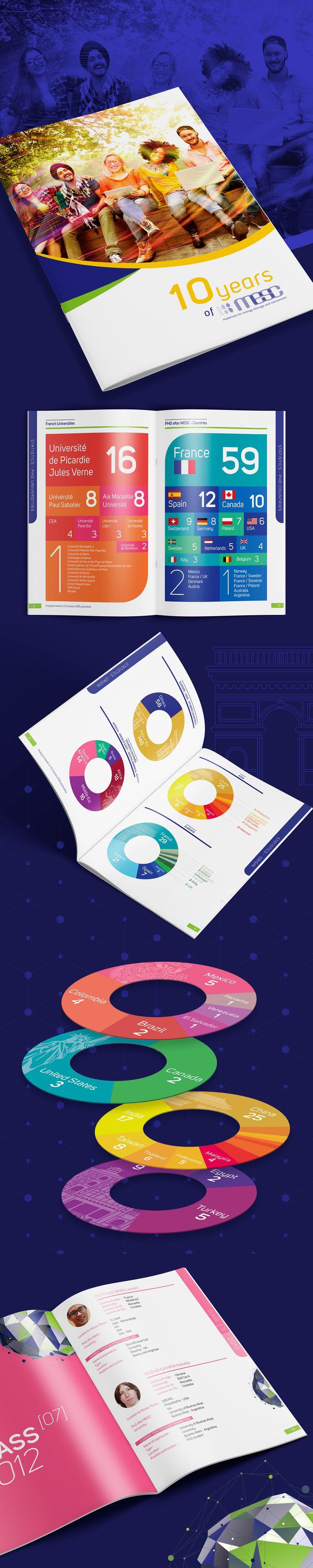 Pour fêter ses 10 ans, le M.E.S.C a souhaité réalisé un annuaire des étudiants, pour présenter leur parcours et leur situation actuelle Celui-ci a été précédé d'une première partie de « data » afin de mieux faire connaitre son cursus, son mode de fonctionnement, et surtout de mettre en avant ses résultats.  Pour rendre l'ensemble des données accessibles et attractives, l'agence a travaillé sur leur représentation et leur mise en forme. Agence de Design Regliss.com