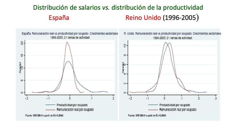 Salario real vs productividad