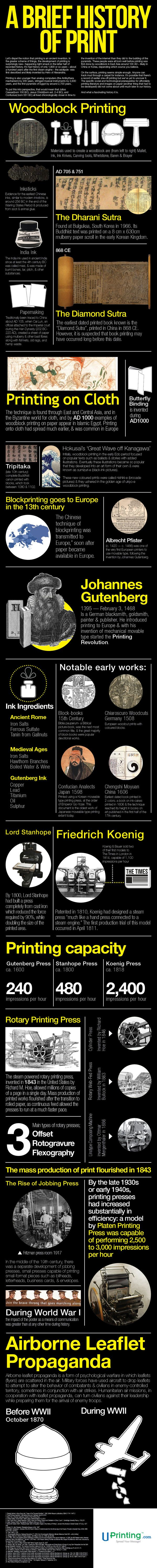 Free High Resolution Textures - Lost and Taken - Fun Infographic – A Brief History ofPrint