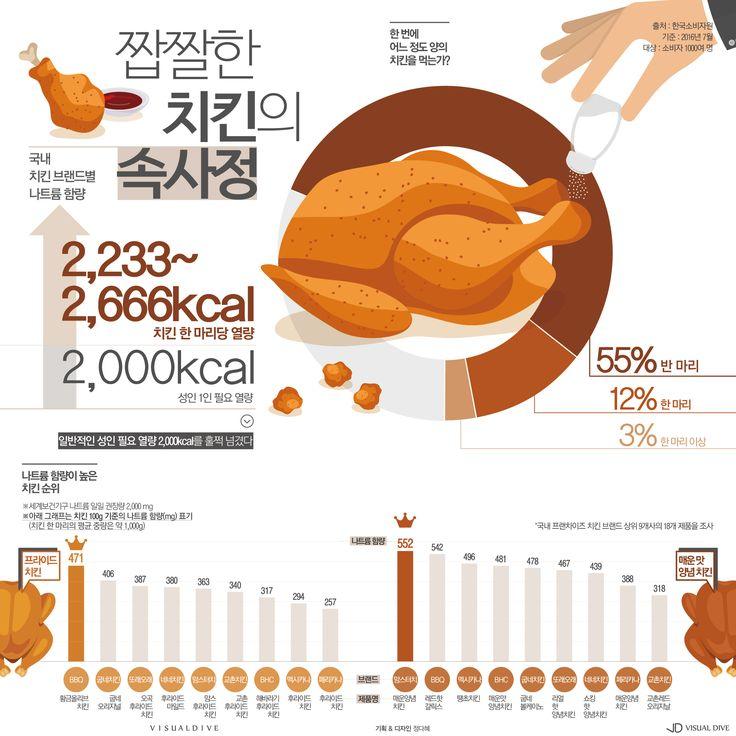 우선 먹고 보는 치킨, 나트륨 함량 확인하고 가세요 [인포그래픽] #chicken / #Infographic ⓒ 비주얼다이브 무단 복사·전재·재배포 금지