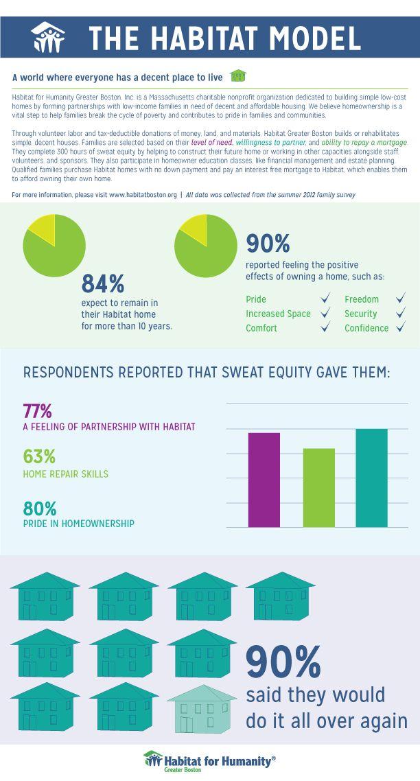 Best Infographics Non Profit Financials Images On