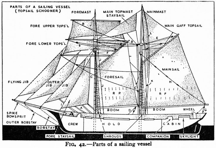 Schooner diagram and nautical terms. Get sensory, hands-on activity ideas for teaching STUART LITTLE by E.B. White at www.litwitsworkshops.com/free-resources. LitWits® Kits make literature real and fun for kids – so they want to read more!