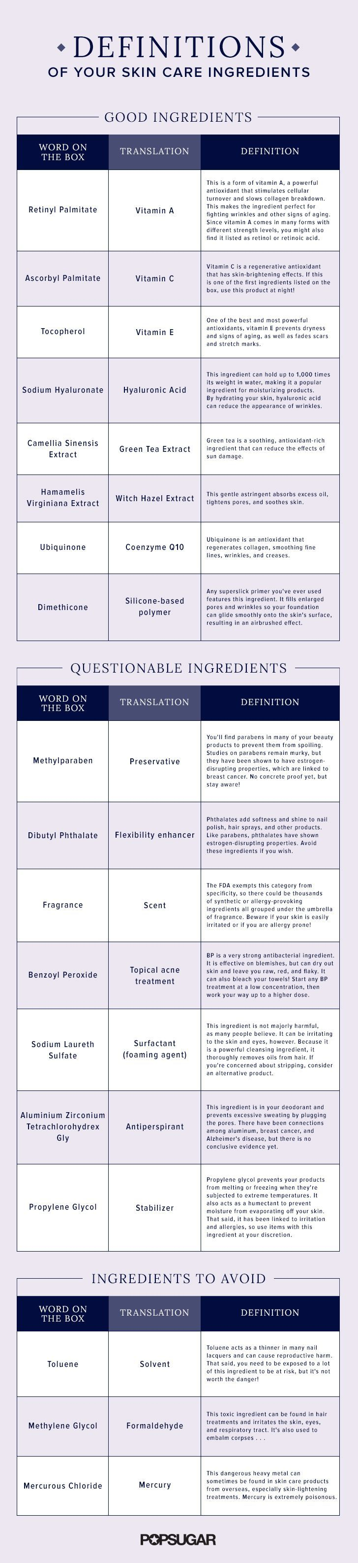 Not sure what all the ingredients in your favorite skin care products really are? Use this comprehensive guide to decipher the real definition of each ingredient. Find out if your beauty products are as safe as they seem!