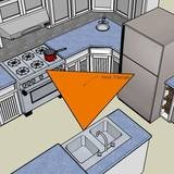 Basics about the work triangle in the kitchen