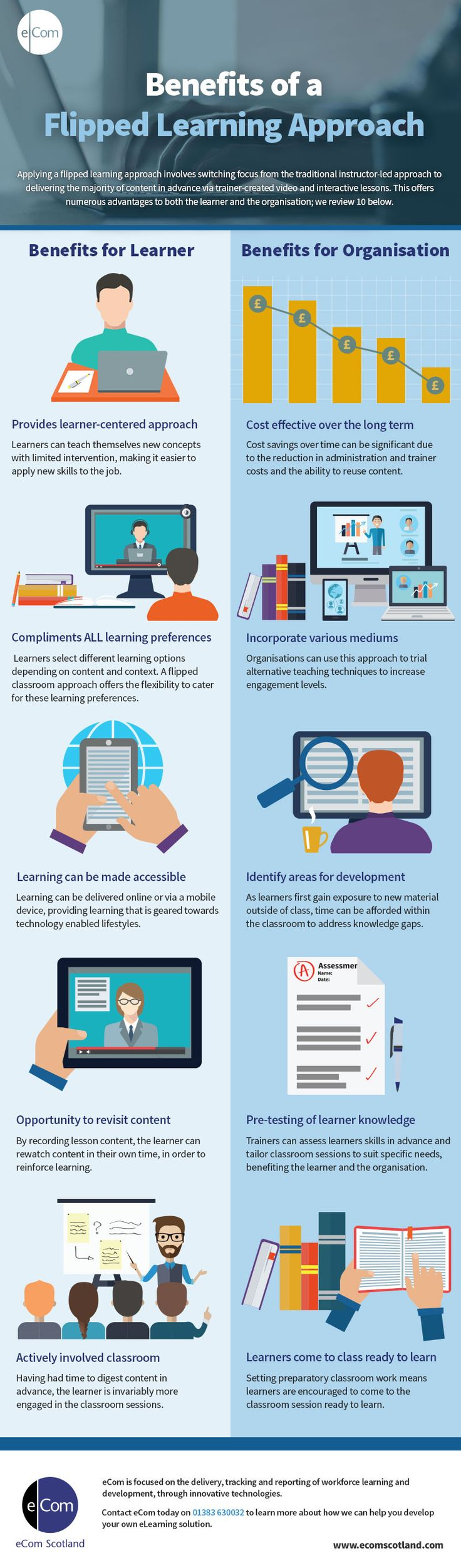 Flipped Learning Approach: Benefits To Learner And Organisation Infographic - http://elearninginfographics.com/flipped-learning-approach-infographic/