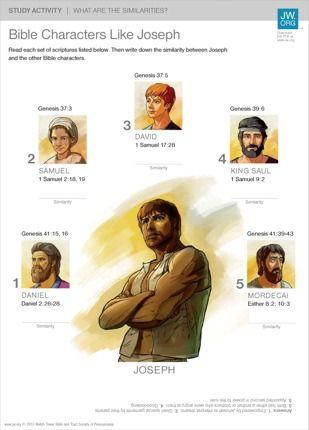 Joseph: Bible Character Study