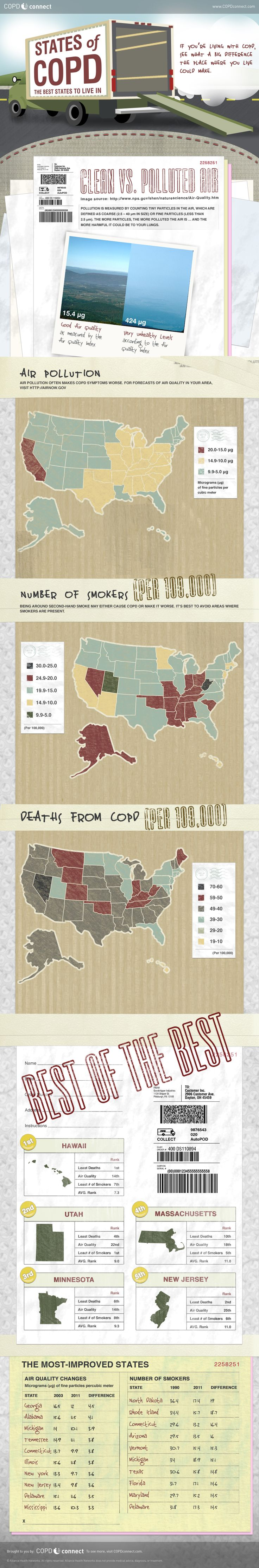Latest Infographic on COPD. If you have a lung condition, this might help you know where to live.Health Issues, Latest Infographic, Health Infographic