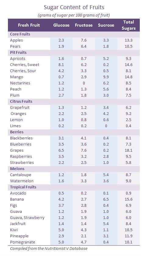sugar in fruit chart   Sugar Content of Fruits (Fructose, Glucose, Sucrose sugars per 100 ...