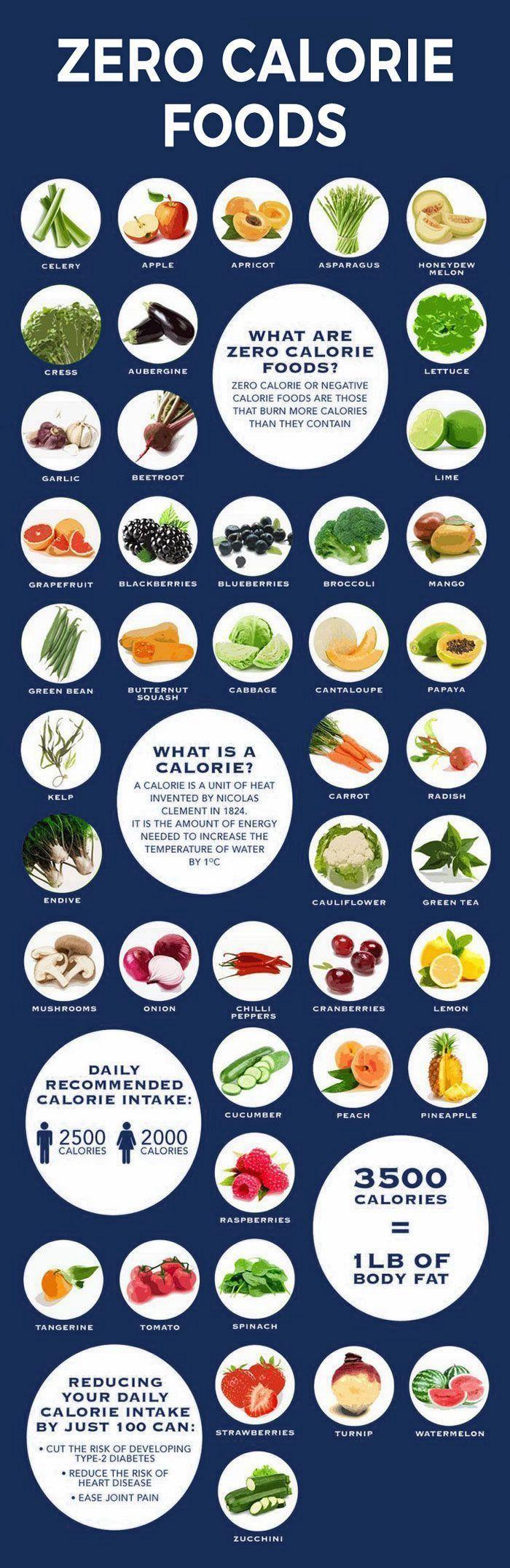 Zero calorie/negative calorie foods.