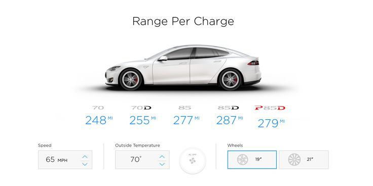 Tesla Range Calculator Highlights Impact of Temperature, Speed, Wheels