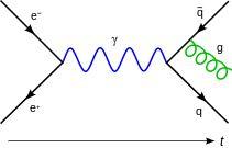 Feynmann Diagram Gluon Radiation.svg