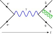 Feynmann Diagram Gluon Radiation.svg