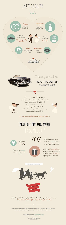 """Infografika poruszająca temat """"ukrytych"""" kosztów ślubnych, o których często zapomina się przy przygotowaniach do ślubu. Infografika została opracowana przez studio fotografii ślubnej i wideofilmowania """"Grupa 5D"""" z Bydgoszczy. http://grupa5d.pl"""