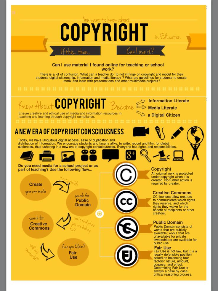 Copyright Flowchart: Can I Use It? Yes? No? If This ...