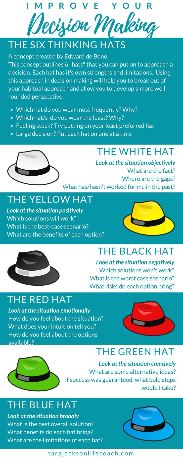 You make countless decision every day.⏩ Every one of these decisions has an outcome.⏩ Every outcome impacts your life in some way - big or small.⏩ YOU have the POWER to choose this impact by improving your ability to make strong decisions.⏩Here is one way to do that, using Edward de Bono's Six Thinking Hats