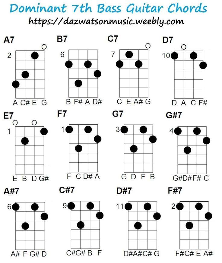 Bass guitar chord charts Bass guitar, Bass guitar chords