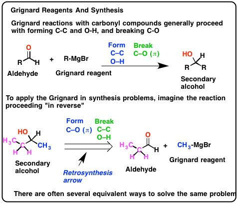 reagents for silicon mediated organic synthesis