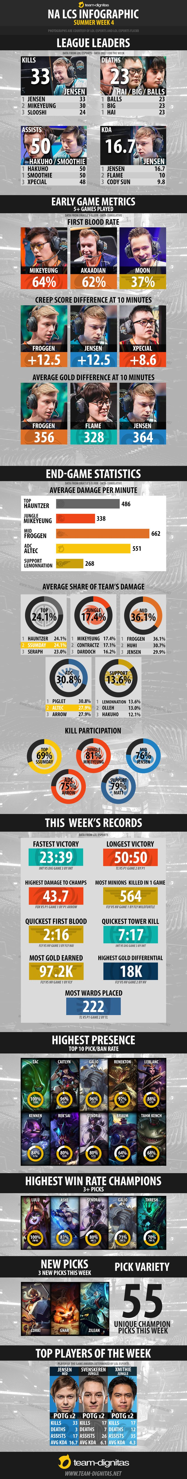 NA LCS Infographic - Summer Week 4 http://imgur.com/a/EfxwI #games #LeagueOfLegends #esports #lol #riot #Worlds #gaming