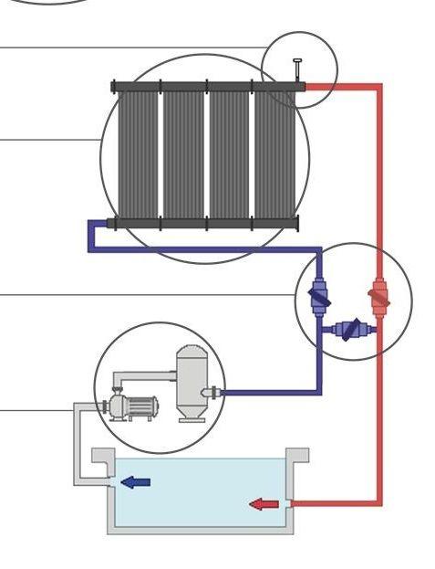 Solarbecken Basis (100% Einbau) - 160 cm durchmesser LDPE kunststoff mit Filteranlage UV system und Sonnenkollektoren vormontiert :: BADETONNEN.EU