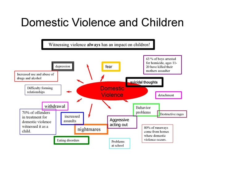 """Common effects of DV on kids who witness it........ Children who witness violence in their homes often feel betrayed. Their pain is caused by the very people who are supposed to love and protect them. Both the aggressor and victim are the child's PRIMARY ROLE MODELS for learning about social & emotional relationships. The child's core feelings in this situation are: •""""There is no safe or protected place for me"""" •""""My caregiver cannot protect her/himself . . . and, therefore, can't protect me"""""""