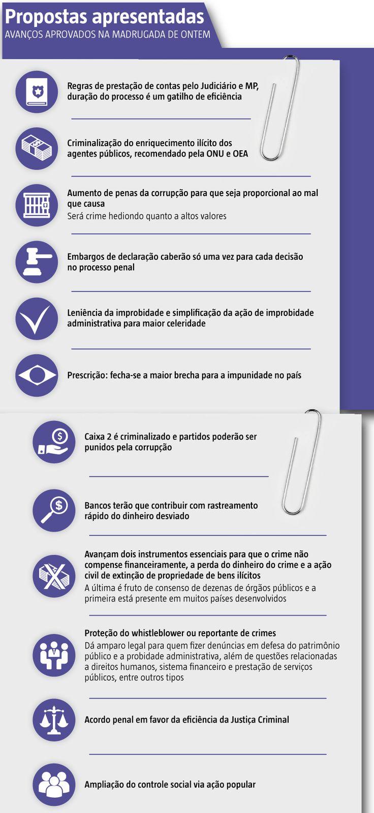 A Associação dos Magistrados Brasileiros (AMB) reagiu com vigor ao movimento de parlamentares que tenta amenizar o pacote de medidas de combate à corrupção. (25/11/2016) #Pacote #AntiCorrupção #Corrupção #Infográfico #Infografia #HojeEmDia