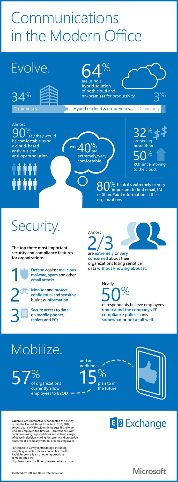 #SocialMedia #Infographics - How the Cloud Is Reshaping the Modern Office #Infografia
