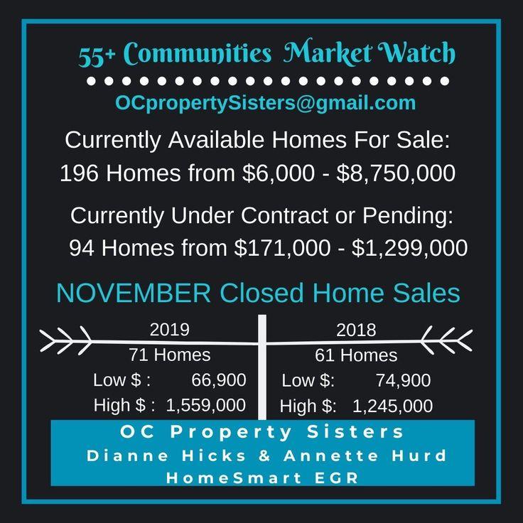 55 novermeber 2019 realestate marketupdate in south
